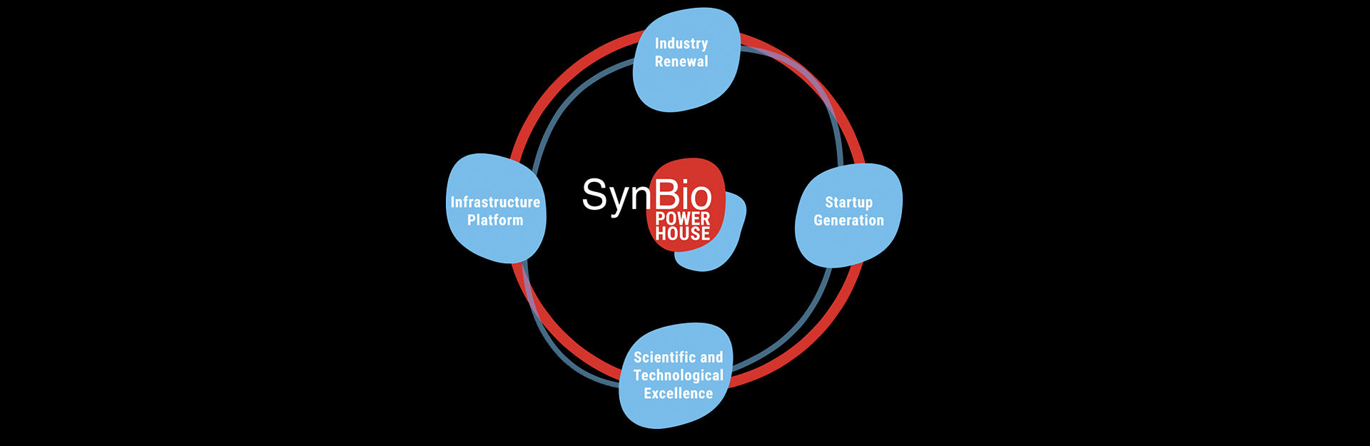 Synbio Powerhouse is the new synthetic biology accelerator in Espoo Innovation Garden